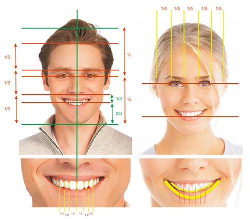 Principles of Smile Design